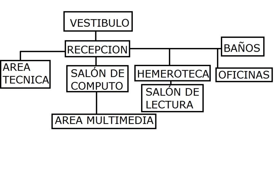 Programa arquitect nico for Biblioteca programa arquitectonico