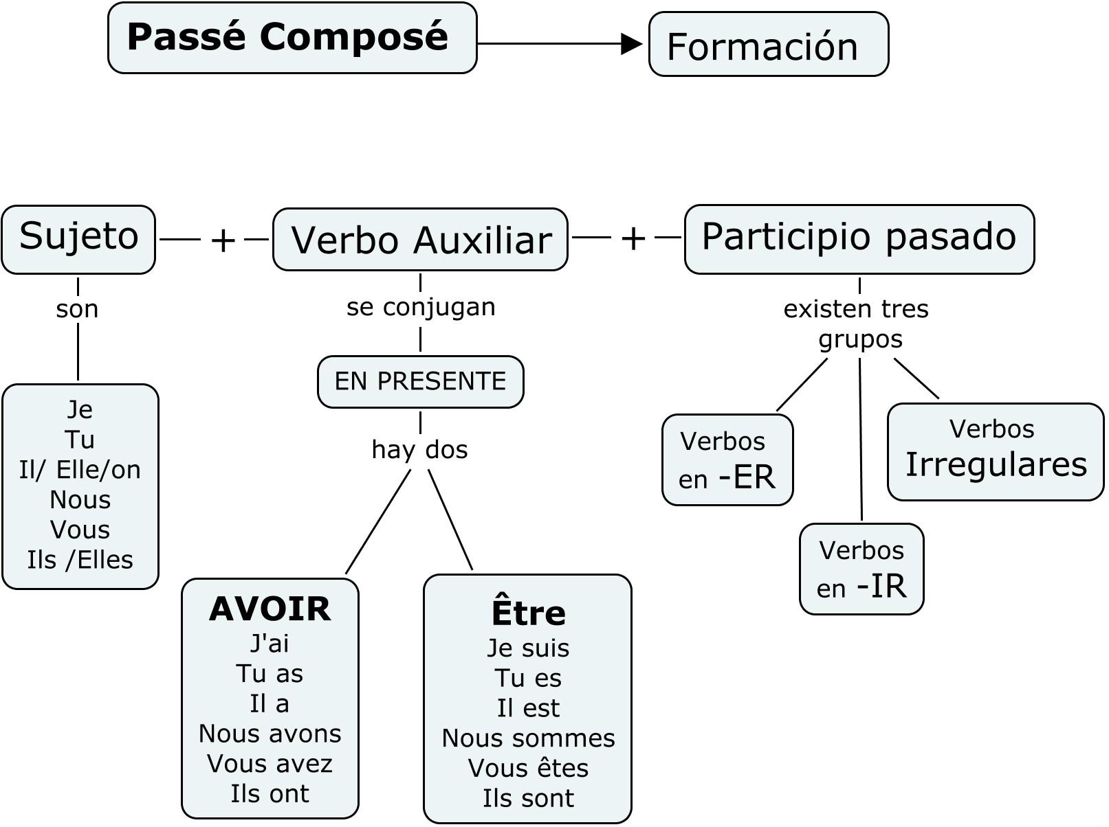 Resumen Francés I semestre II examen parcial
